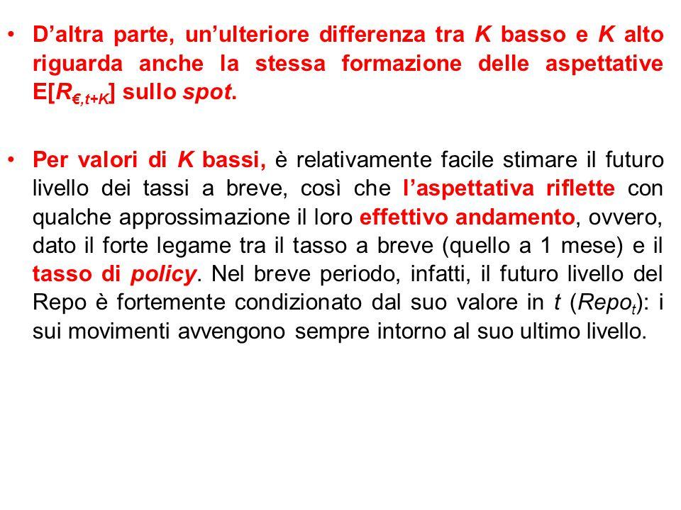 D'altra parte, un'ulteriore differenza tra K basso e K alto riguarda anche la stessa formazione delle aspettative E[R€,t+K] sullo spot.